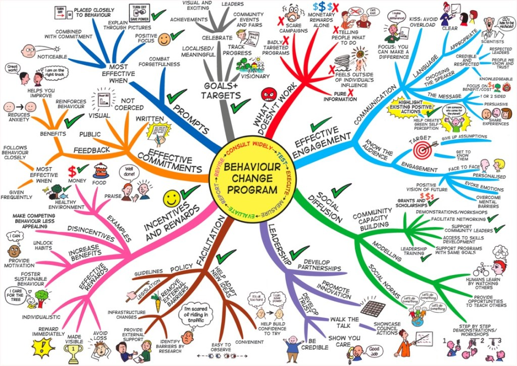 health behavior change mind map