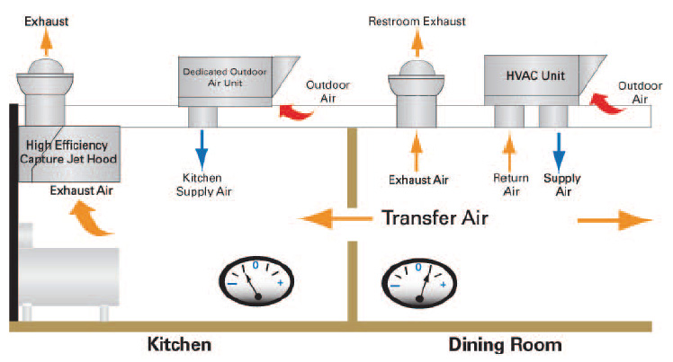 outdoor air unit hvac systems for