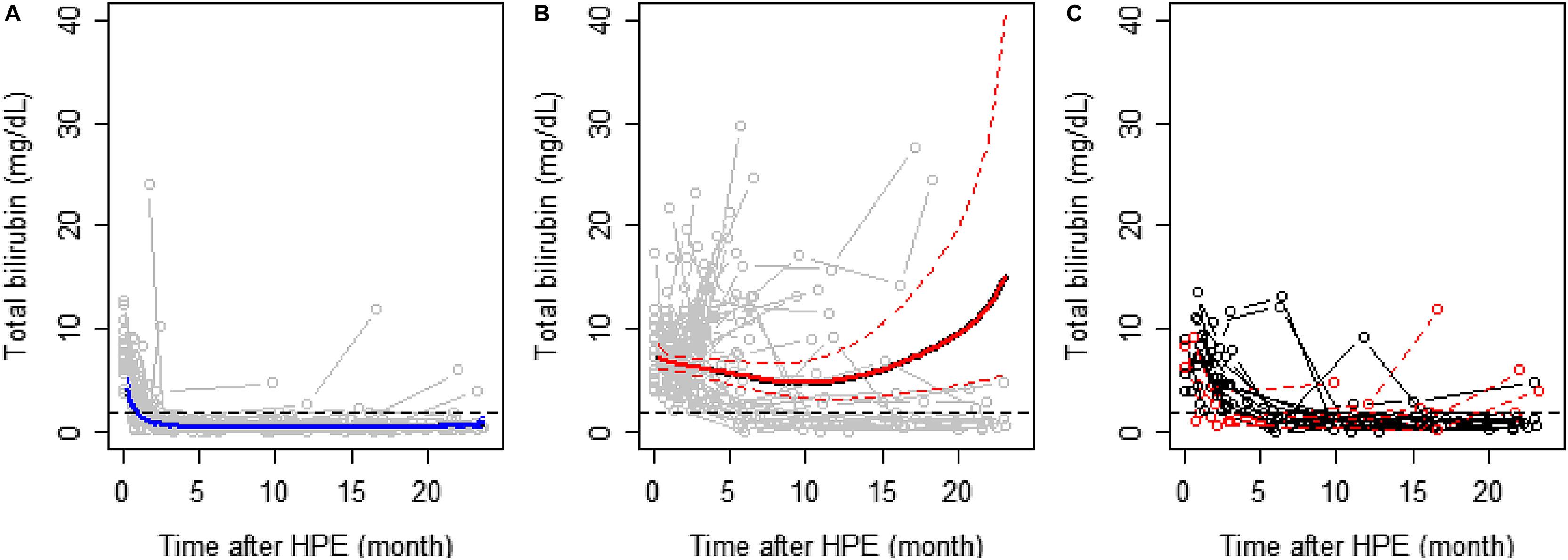 Total Serum Bilirubin Within 3 Months Of