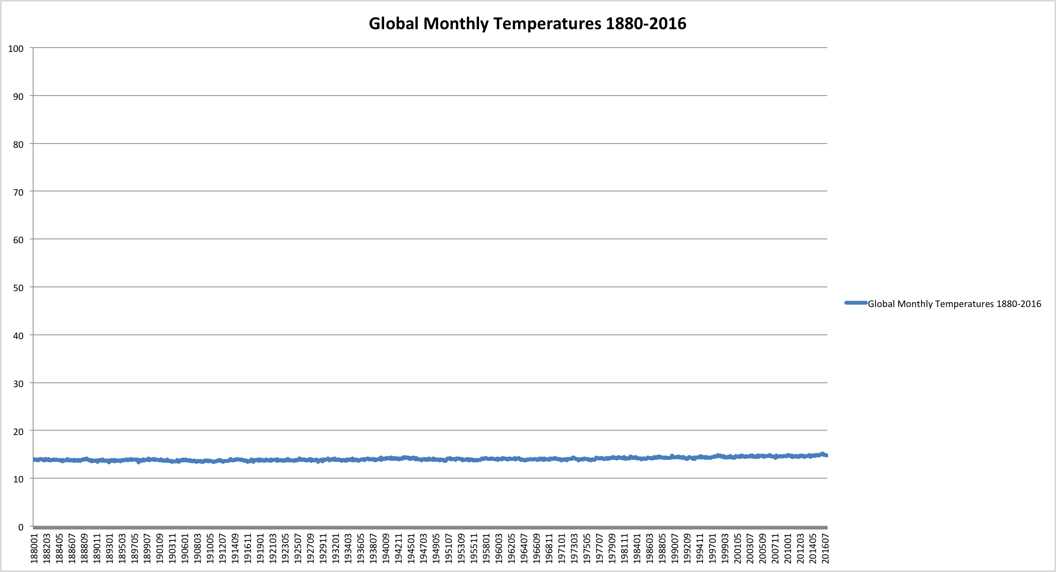 Graphing Global Temperature Trends Activity