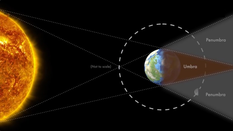 Graphic showing the positions of the Moon, Earth and Sun during a partial lunar eclipse