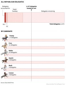 Presidential Primaries, Republican results