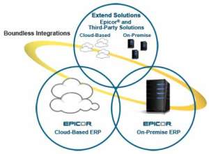 GET-BRIEF-INTRODUCTION-ABOUT-THE-EPICOR-DATA-MIGRATION