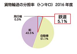 貨物輸送の分担率(トンキロ)2009年度
