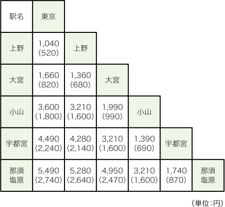 https://i2.wp.com/www.jreast.co.jp/touchdego/img/price/price_table_tohoku.png?w=728