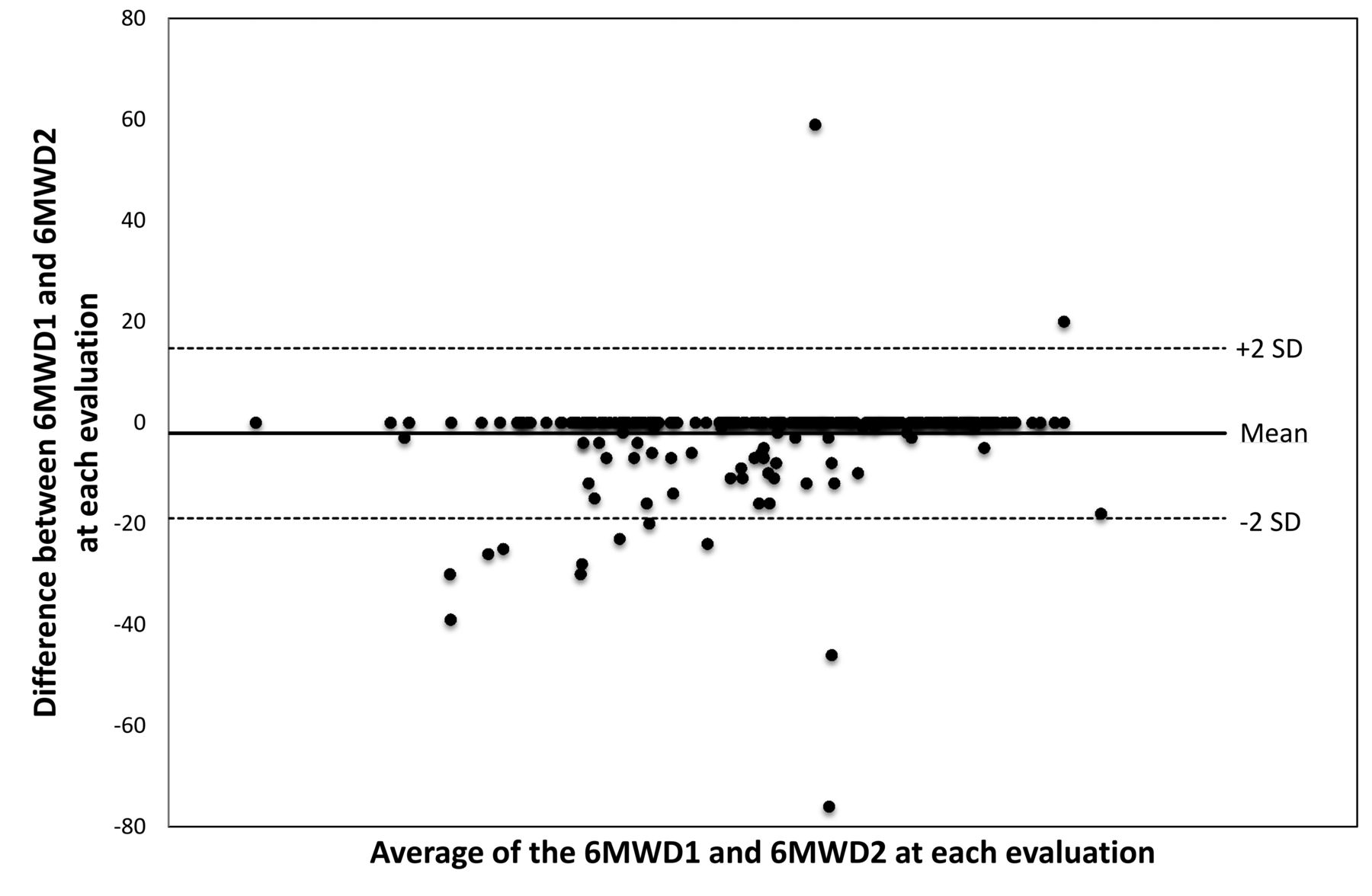 Reproducibility And Utility Of The 6 Minute Walk Test In