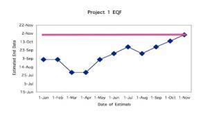 Estimation Quality Factor