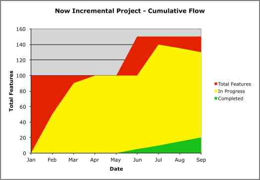 Incremental Project Cumulative Flow