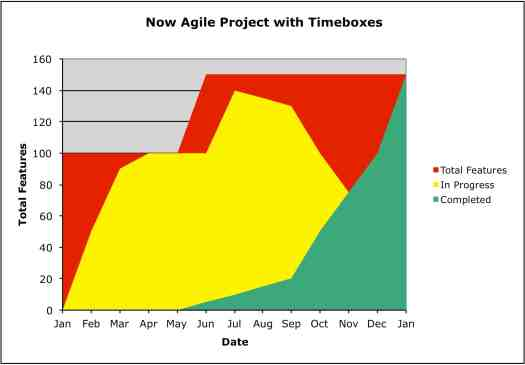 Now Agile Project with Timeboxes