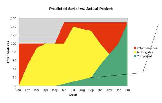 Predicted serial vs actual agile