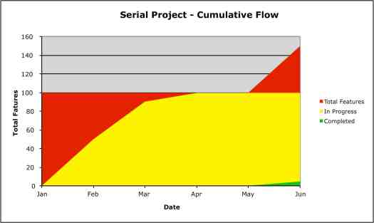 Serial Project, Cumulative Flow