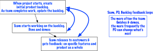 Product-Only Feedback Loop