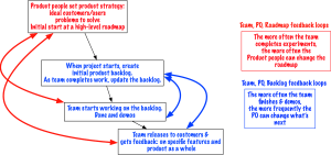 RoadmapFeedbackLoopswithAgileApproach