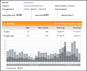 Statistiche del 08/09/2011