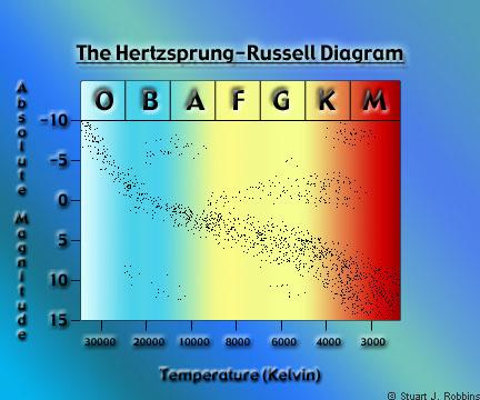 Hertzsprung Russell Diagram Samples