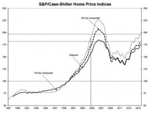 S&P Case Shiller IndexS and P Case Shiller Index