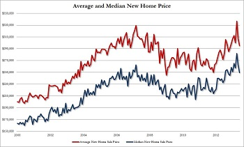 Median Home Prices