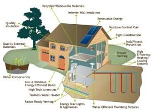 Energy Efficient Homes