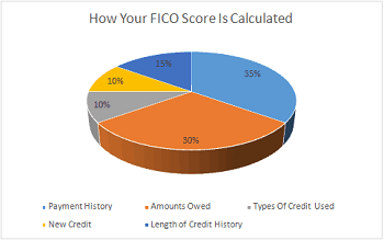 How Is My FICO Score Calculated?