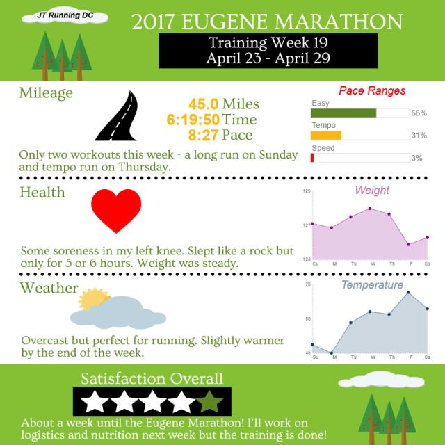 2017 Eugene - Week 19 Infographic