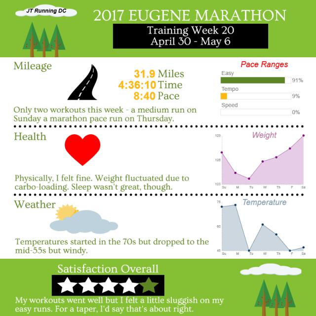 2017 Eugene - Week 20 Infographic