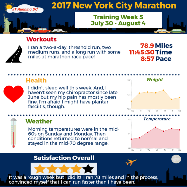 2017 NYCM Infographic - Week 5