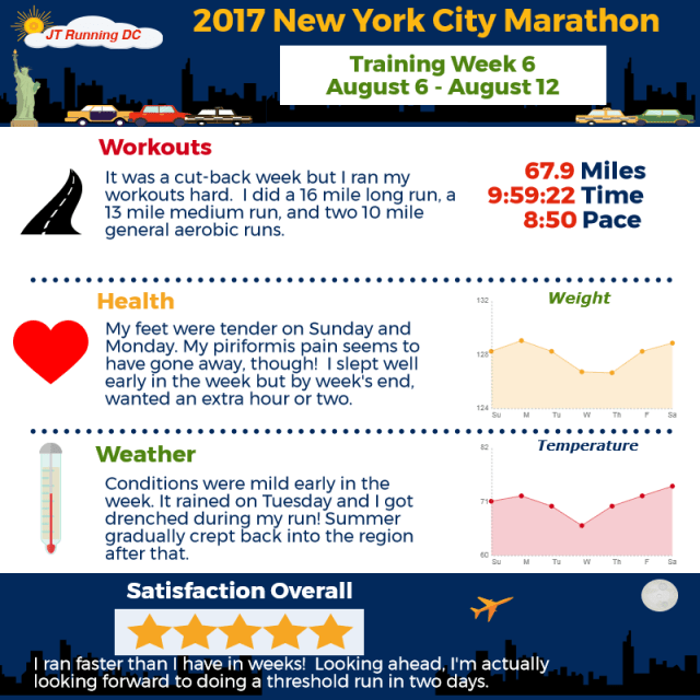 2017 NYCM Infographic - Week 6
