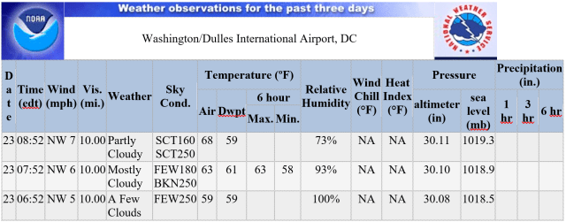 2017 Dulles Day 10K - Weather