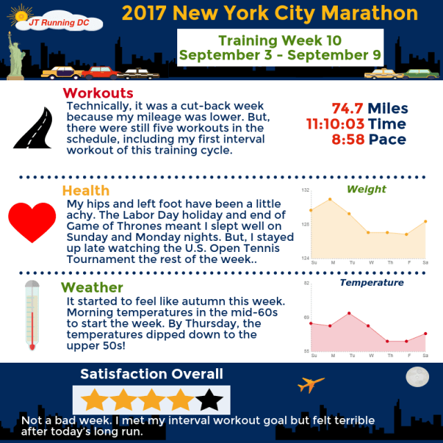2017 NYCM - Week 10 Infographic