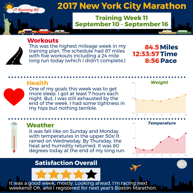 2017 NYCM - Week 11 Infographic