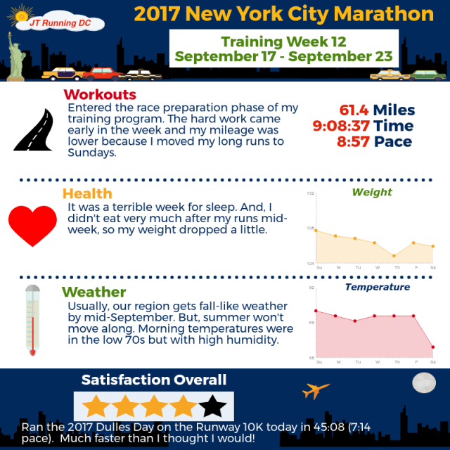2017 NYCM - Week 12 Infographic