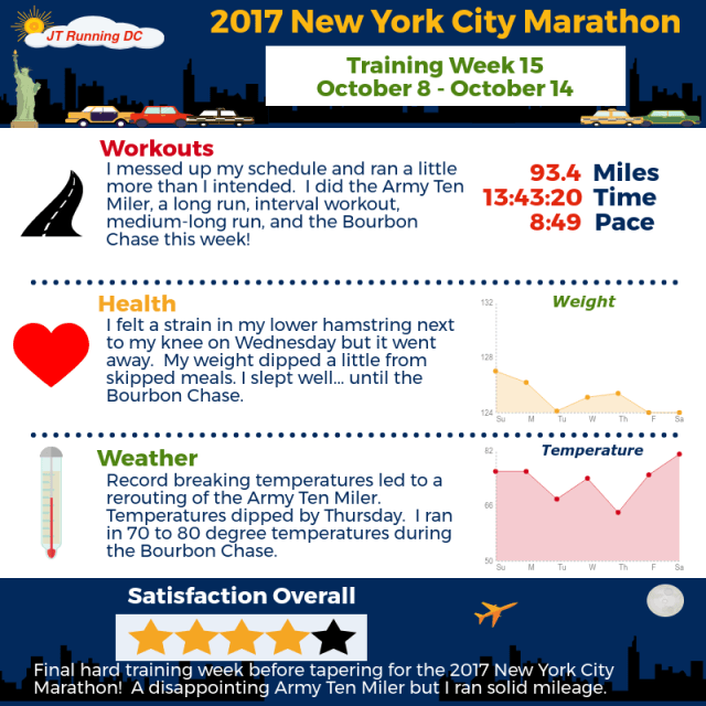 2017 NYCM Infographic - Week 15