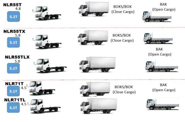 ELF NLR Truck