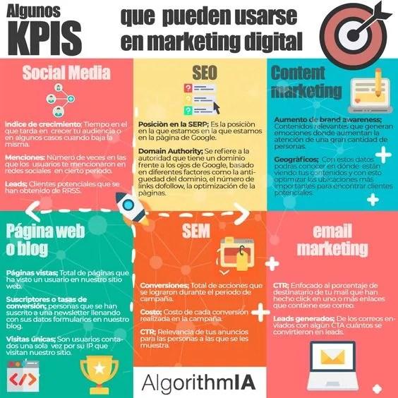 kpis de marketing digital