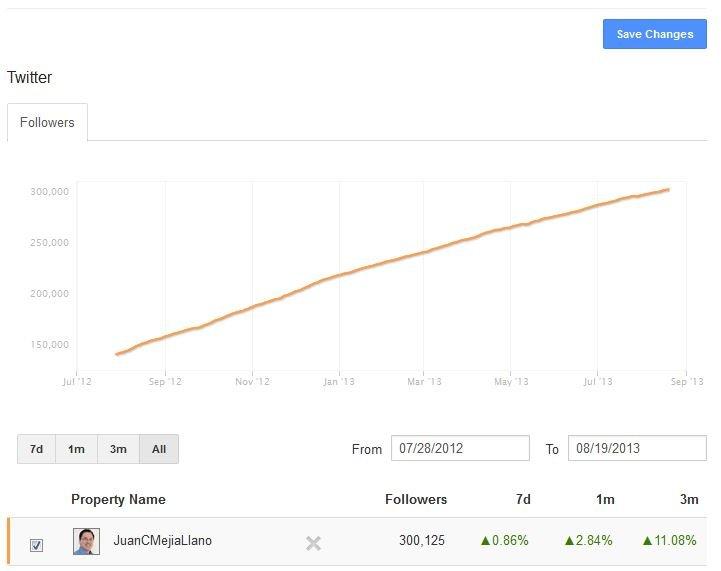 Crecimiento Cuenta Twitter Juan Carlos Mejia Llano1 Estrategias probadas para crecer en Twitter: historia de cómo llegué a 300.000 seguidores y 80/100 de Klout