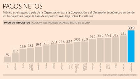 Mexicanos destinan 11.2% del salario al pago de impuestos