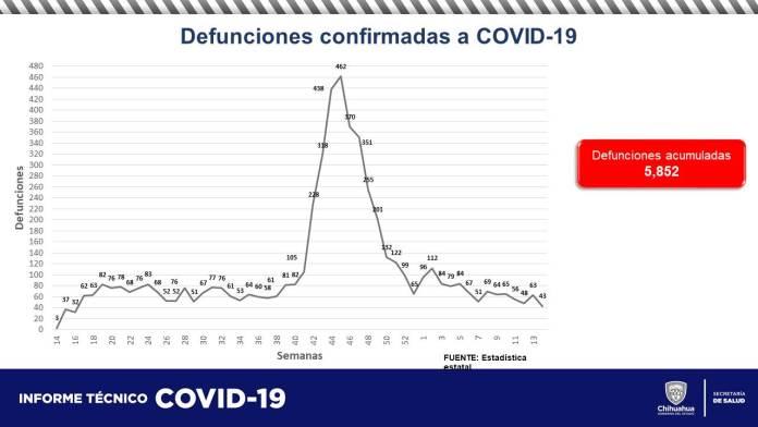 COVID-19: Acumula estado 60,537 contagios y 5,852 defunciones 8