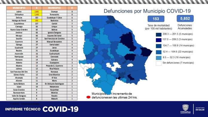 COVID-19: Acumula estado 60,537 contagios y 5,852 defunciones 5