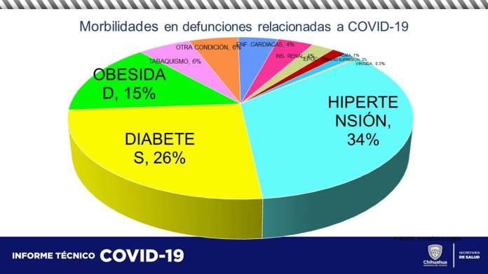 COVID-19: Acumula estado 60,537 contagios y 5,852 defunciones 11