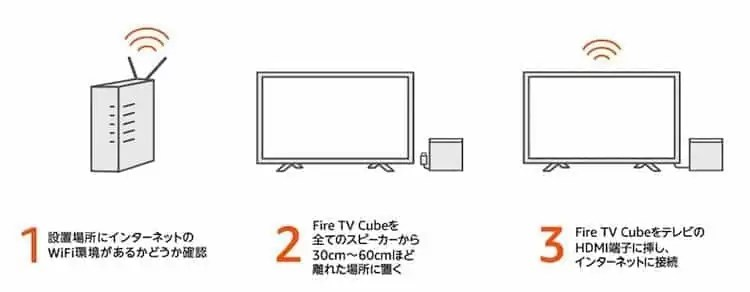 fire tv cube セットアップ