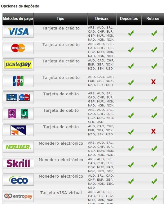 Royal Vegas Chile-Opciones Deposito