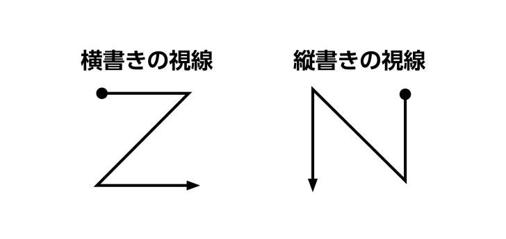 視線誘導 ZとNの流れ