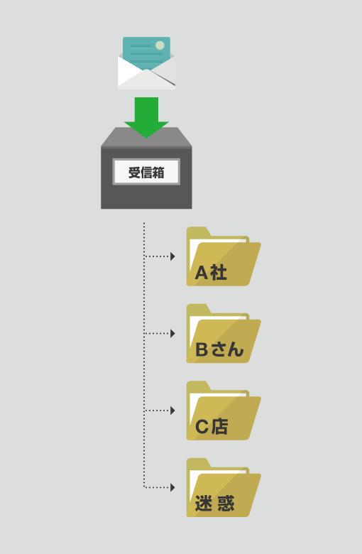 メール分類①