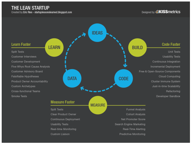 the-lean-startup-process