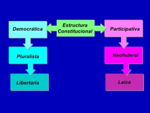 Estructura de una Constitución