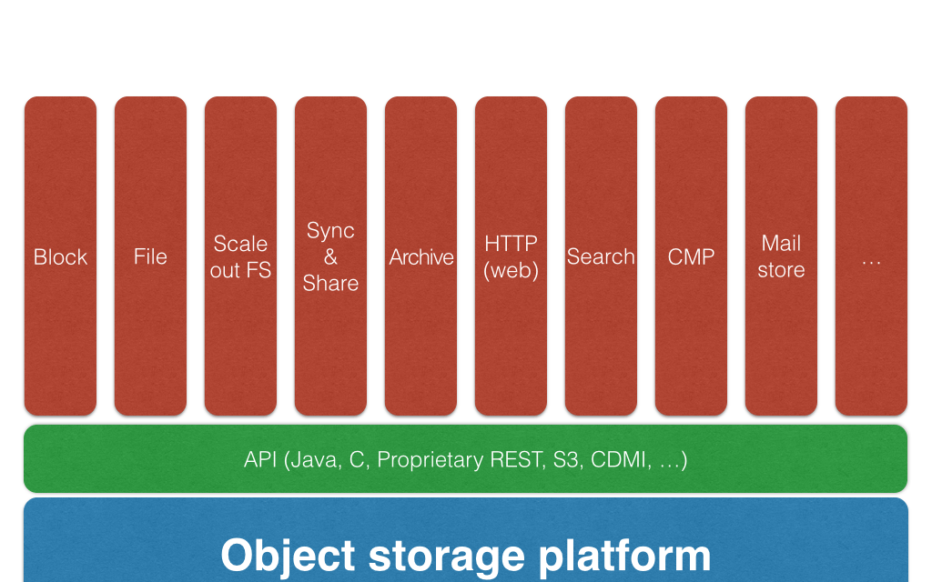 Object storage: why, when, where… and but.