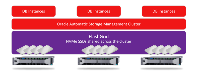 Flashgrid: Un'idea per accelerare il tuo Oracle RAC