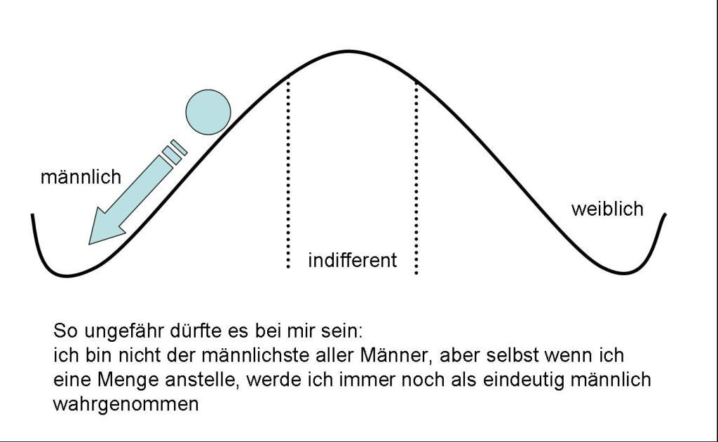 Grafik Wahrnehmung