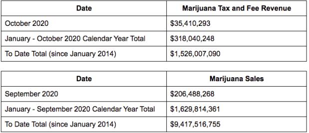 marijuana sales & tax revenue