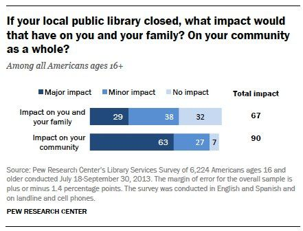 If your local public library closes, what impact would that have on you and your family? On your community as a whole?